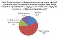 В Украине уменьшилось число сторонников ЕС и НАТО