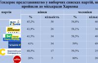 Як спрацювали «гендерні квоти» на виборах-2020 до Харківської міськради