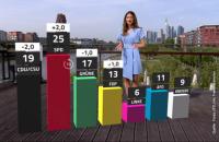 Рейтинг партії Меркель перед виборами впав до рекордно низьких 19%