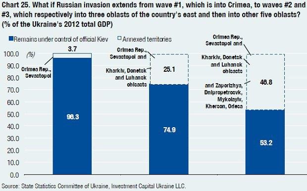 Скільки втратить ВВП України у разі анексії півдня та сходу