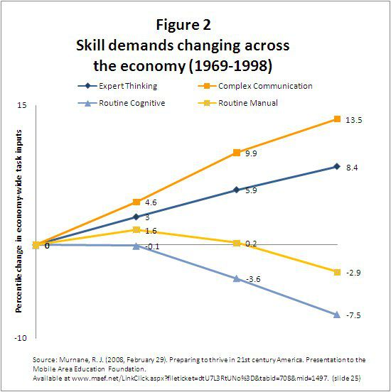 К концу 90-х спрос на рутинный умственный труд США упал сильнее, чем спрос на рутинный физический труд