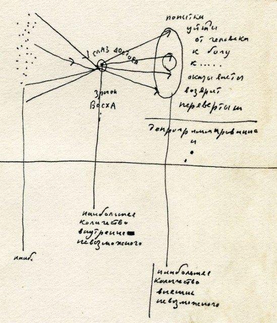 Око Достоєвського. Зіниця Босха – схема зі щоденника, 1981