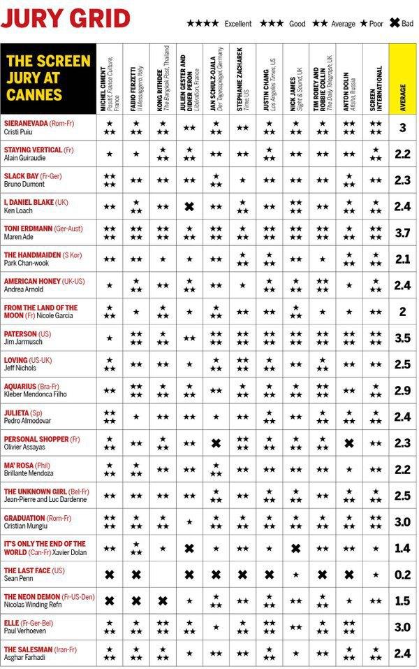 Рейтинг оцінок критиків у журналі Screen