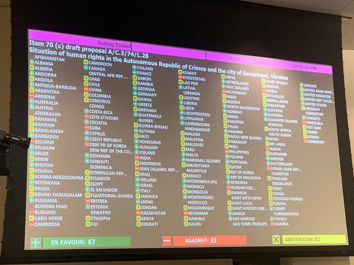 Таблица голосования за «крымскую» резолюцию