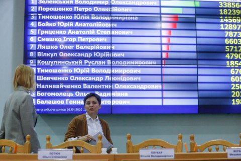 Завтра около полудня ЦИК объявит официальные итоги первого тура выборов