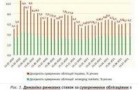 Інфляційна хвиля у США та переливи капіталів у світі: як убезпечитися Україні?