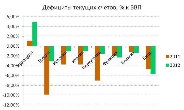 В 2012 году дефициты текущих счетов сократились во всех странах группы ПИИГИ (Португалия, Ирландия, Италия, Греция, Испания), что говорит о постепенном восстановлении конкурентоспособности их экономик. Источник: Eurostat