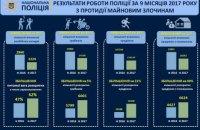 Аваков повідомив про зменшення числа крадіжок і грабежів і зростання їх розкриття