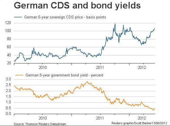 Хотя рынок немецких гособлигаций и кажется здоровым и сильным, котировки рынка CDS на эти облигации вызывают беспокойство.