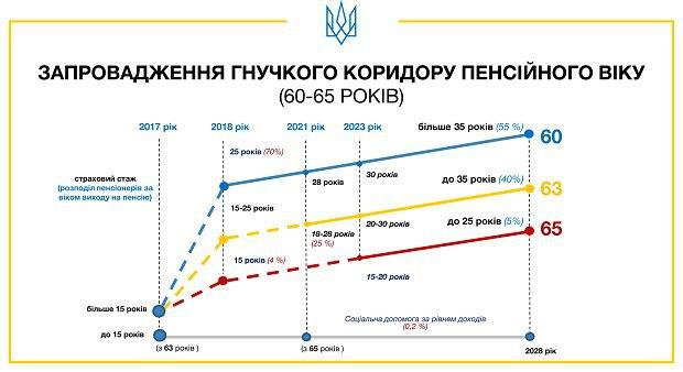 Інфографіка уряду, http://pensii2017.info/show/pravyla-pryznachennia-pensii