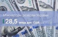 Міжнародні резерви України у червні зросли більш ніж на $3 млрд