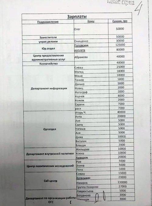 Документи одеської міськради, які були вилучені під час обшуку