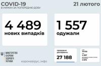 За добу в Україні було зафіксовано 4 489 нових випадків коронавірусу