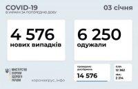 За добу в Україні більше людей одужало від ковіду, аніж захворіло
