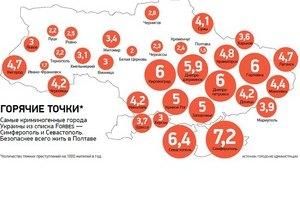 В Украине назвали самые криминогенные регионы