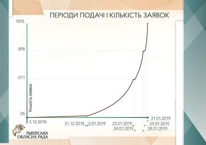 Таблиця періодів подачі і кількості заявок