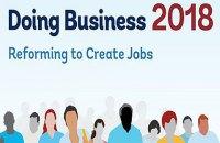 Doing Business 2018: Украина топчется на месте