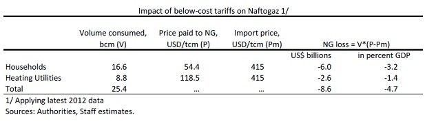"Влияние заниженных цен на ""Нафтогаз"""