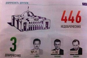 У парламенті знайшли лише трьох чесних депутатів