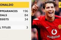 """Роналду і через 10 років після свого продажу приніс """"Манчестер Юнайтед"""" 1 млн євро"""