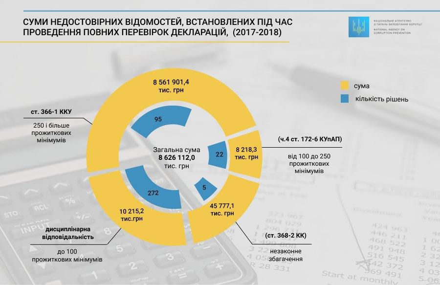 Результаты проверки деклараций должностных лиц НАПК