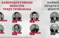 Зубко, Климкин, Нищук, Гриневич и Полторак самые результативные министры, - КИУ