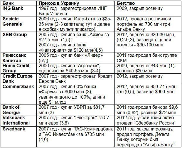 Данные: Коммерсант-Украина, Forbes, сообщения указанных компаний, UFC Capital