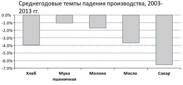 Источник данных: Государственная служба статистики