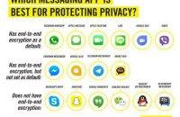 Amnesty International назвала самые защищенные мессенджеры