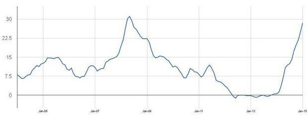 Зростання Індексу споживчих цін за період з 2005 по 2015 рік у відсотках