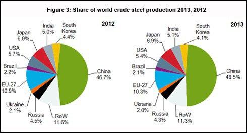 Частки різних країн у світовому виробництві сталі