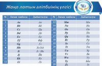 В Казахстане представили проект алфавита на латинице