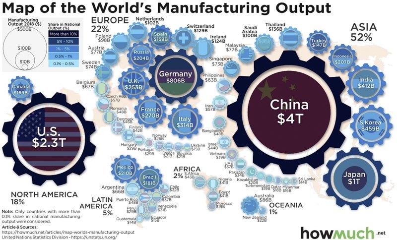В 2018 году китайские индустрии выпускали товаров стоимостью на $4 трлн (28.3% от общемирового промышленного производства).