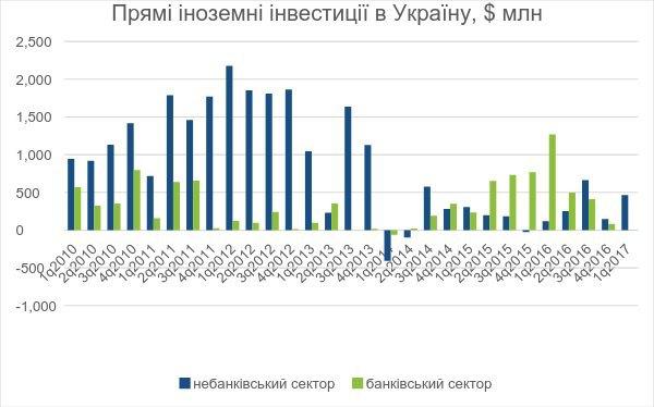 Рисунок 1. Прямі іноземні інвестиції у банківський та небанківські сектори