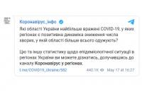 Telegram-канал, який рекомендувався МОЗом, почав розміщувати політичну рекламу
