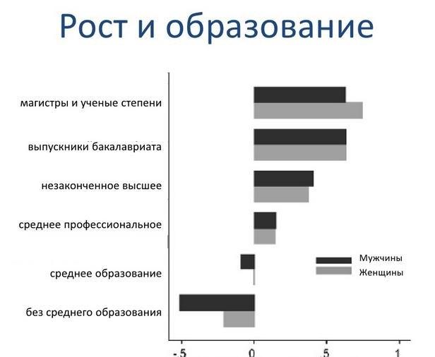 Горизонтальная ось - рост в дюймах по отношению к среднему уровню