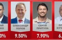 За паралельним підрахунком голосів, Кличко набирає 50,9%, - штаб