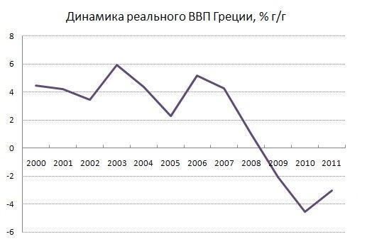 ВВП падает третий год подряд.
