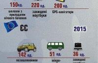 Військово-технічна допомога США склала 70% від іноземної допомоги Україні, - Міноборони