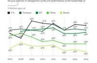 Росія виявилася останньою в рейтингу схвалення лідерів світових держав за 2014 рік