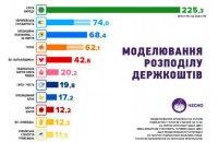 Партии, набравшие больше 2%, получат в 2020 году 565 млн гривен из госбюджета