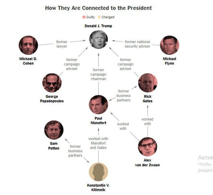 Фигуранты расследования спецпрокурора Мюллера по российскому вмешательству в американские выборы