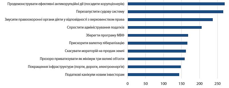 Рисунок 4. Що може зробити Україна, щоб справити позитивний вплив на іноземні інвестиції (відповіді прямих інвесторів). Значення індексу ренкінгу перешкод (найвище значення – найбільше опитуваних поставили перешкоду на високе місце в ренкінгу від 1 до 10).