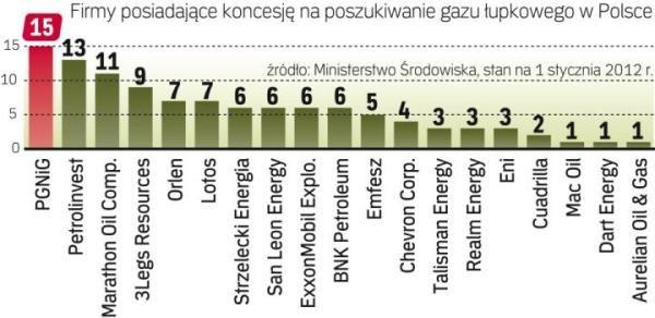 В Польше выдано 109 лицензий на добычу