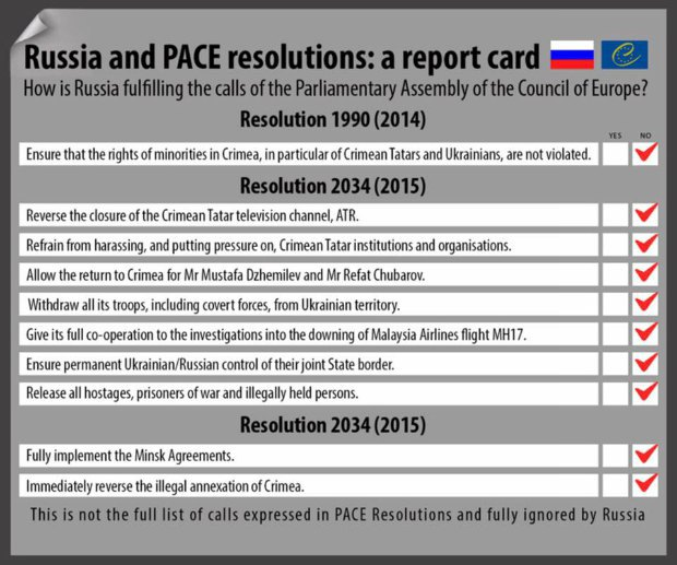 Состояние выполнения Россией резолюции Совета Европы
