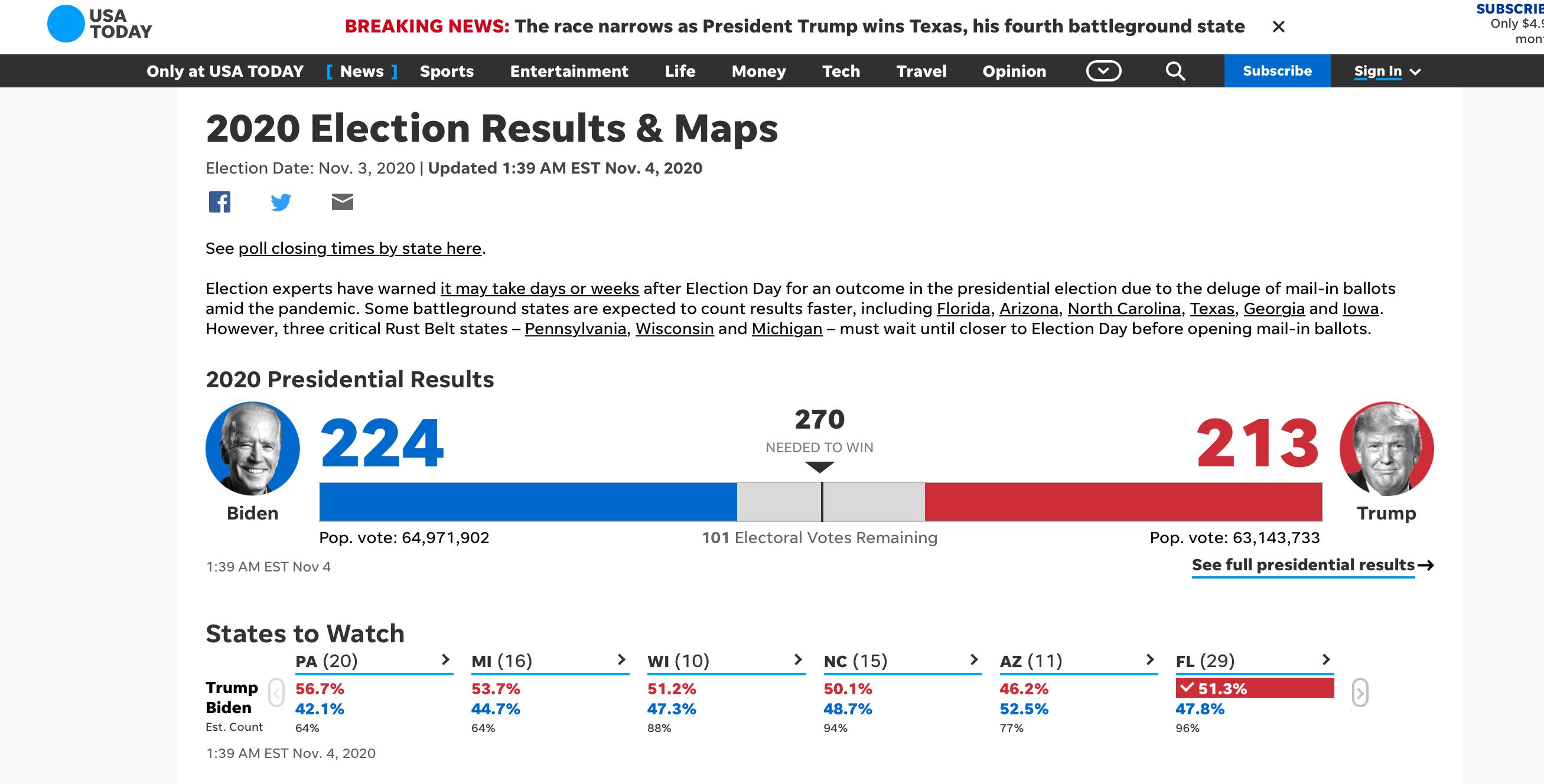 Байден лидирует на президентских выборах в США, однако отрыв с Трампом сократился