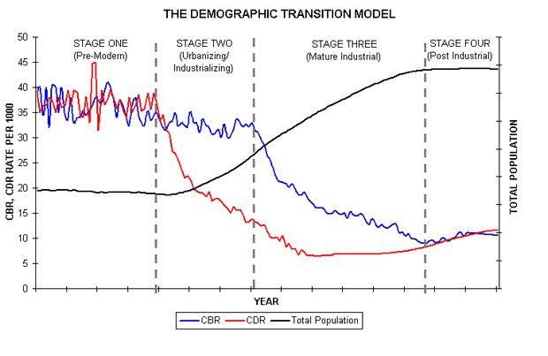 Модель демографического перехода объясняет процесс сокращения роста населения и его старения.