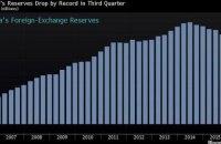 Китай потерял $180 млрд резервов в третьем квартале