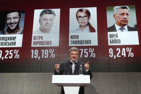 Обработаны 60% протоколов: Зеленский - 30,38%, Порошенко - 16,38%