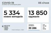 За добу в Україні виявили 5 334 нових випадки ковіду, 13 850 осіб одужали